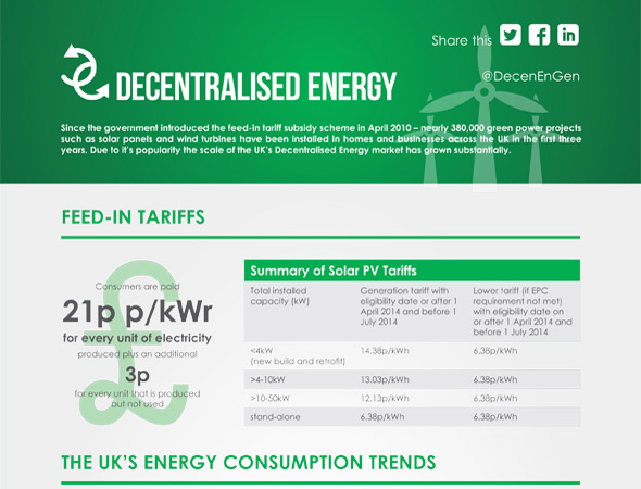 Decentralised Energy infographic