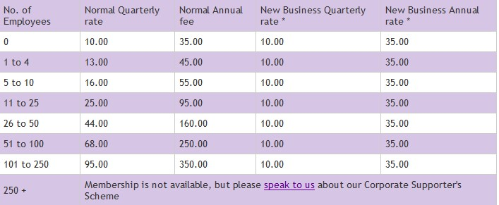 ORB membership rates